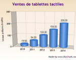 Ventes de tablettes tactiles