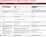 Apple iCloud vs Google Music Beta vs Amazon Cloud Player