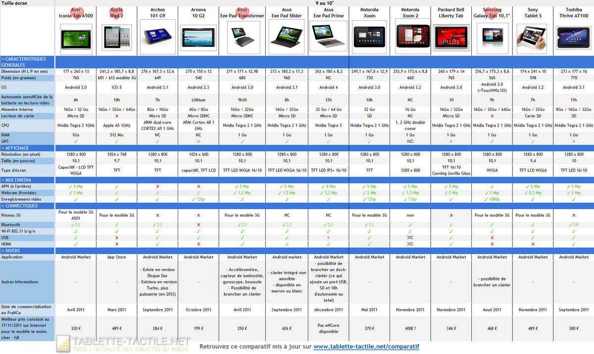 it management comparatif de 23 tablettes tactiles disponibles en france pour no l. Black Bedroom Furniture Sets. Home Design Ideas