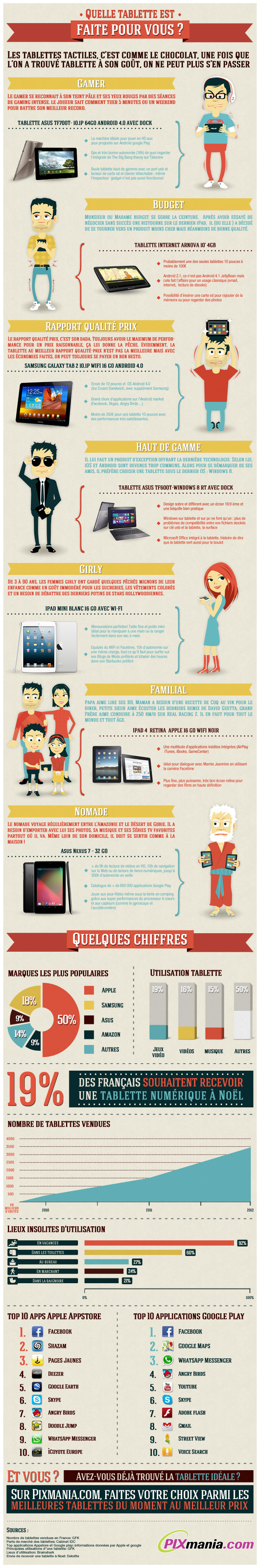 Infographie Tablettes