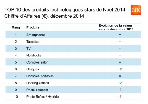 top10-CA-hightech-noel2014