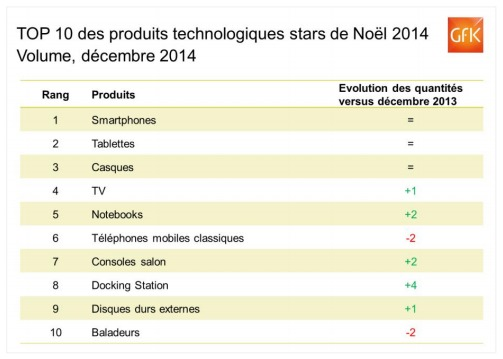 top10-hightech-noel2014