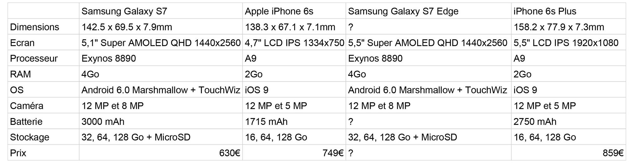 fiches-techniques-galaxy-S7-vs-iphone-6s