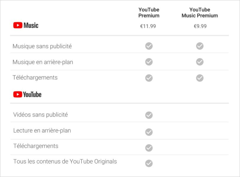 Prix YouTube Music Premium