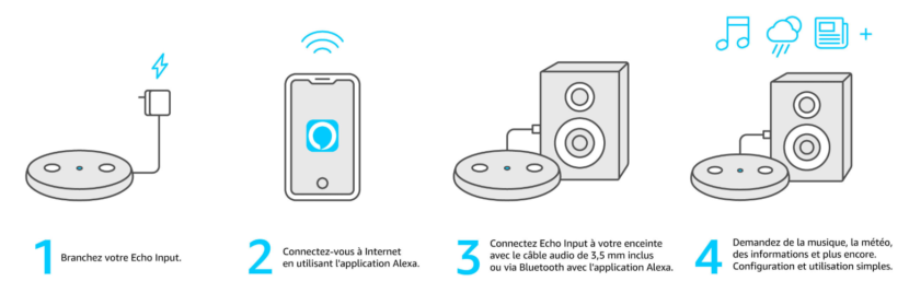 Etapes de configuration Amazon Echo Input